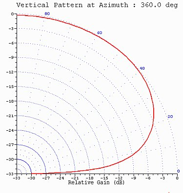 Fig. 2b - 80-m Horizontal Dipole Antenna at 3.75 MHz