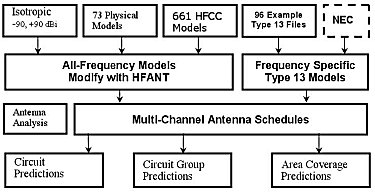 Fig. 7 - Antenna Modeling Methods in ACE-HF PRO