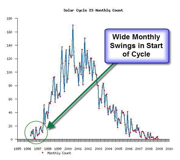 Cycle 23 Monthly Plot by NW7US shows wide variations