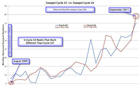 Cycle 23 and 24 Monthly Plots - start of each cycle - by NW7US shows wide variations